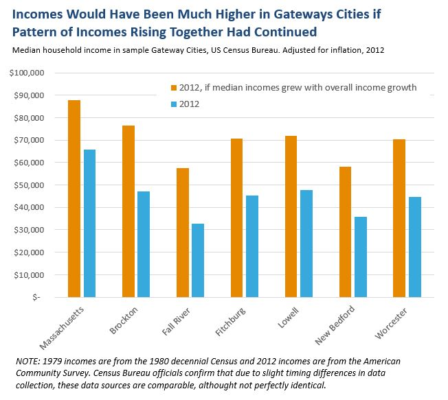 Bar graph: Incomes wuld have been much higher in gateway cities if pattern of incomes rising together had continued