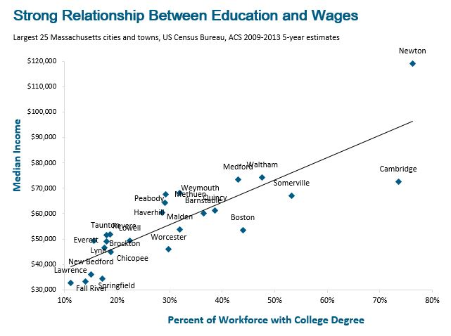 Scatter graph:: Strong relationship between education and wages