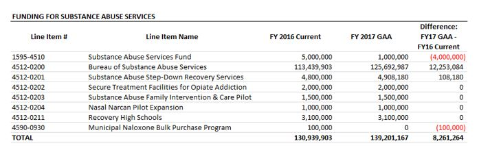 table: Funding for substance abuse services