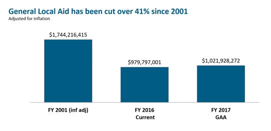 bar graph: General local aid has been cut over 41% since 2001