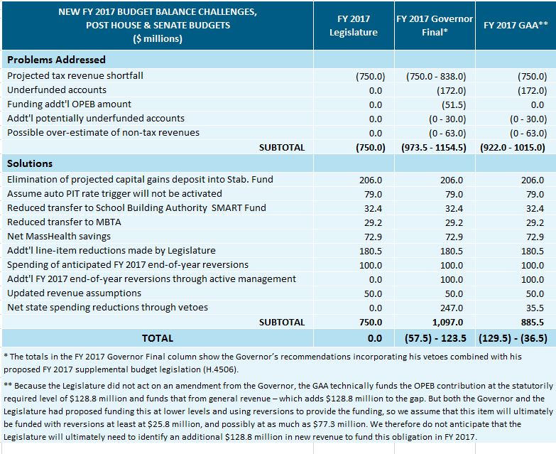 table: New FY 2017 budget balance challenges, post house and senate budgets