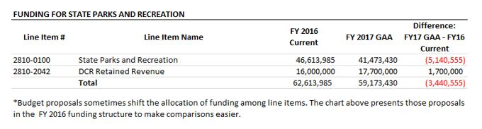 table: funding for state parks and recreation
