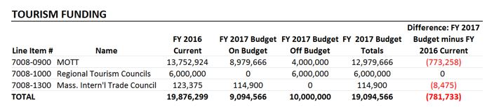 table: Tourism funding