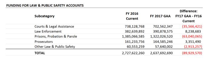 table: Funding for law and public safety accounts