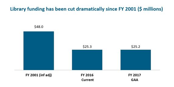 bar graph: Library funding has been cut dramatically since FY 2001