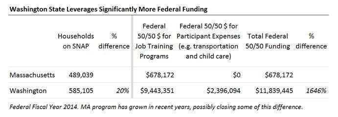 table: Washington state leverages significantly more federal funding