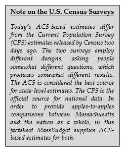 Note on the U.S. Census Surveys
