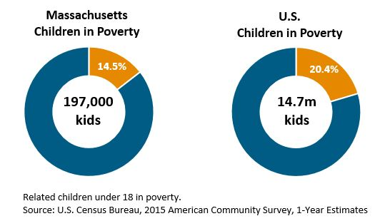 circle graph: Massachusetts and US children in poverty