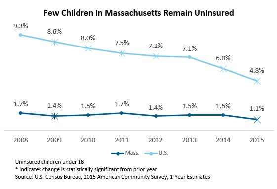 line graph: Few children in Massachusetts remain uninsured