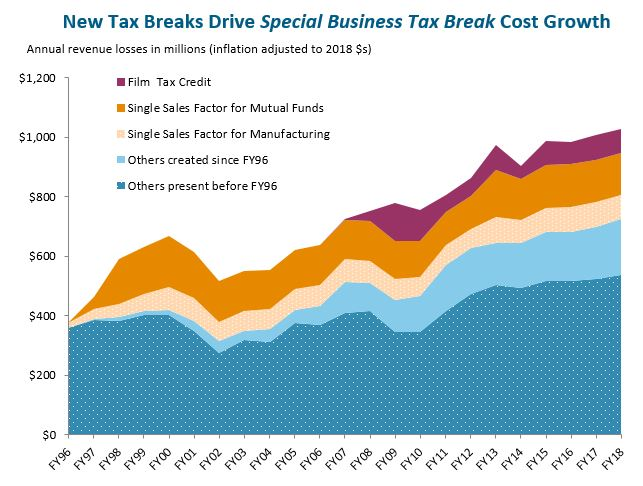 line graph: New tax breaks drive special business tax break cost growth