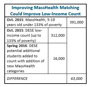 Box: Improving MassHealth matching could improve low-income count