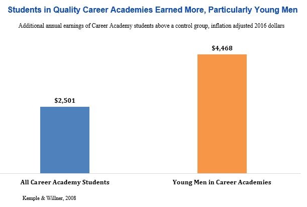 Bar graph: Students in quality Career Academies earned more, particularly young men