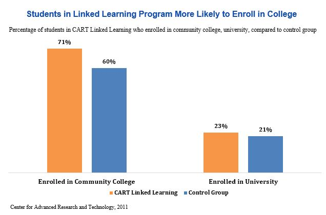 Bar graph: Students in linked learning program more likely to enroll in college