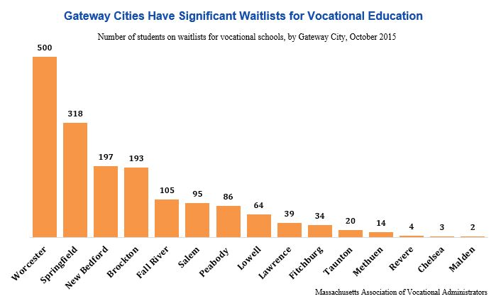 Bar graph: Gateway cities have significant waitlists for vocational education