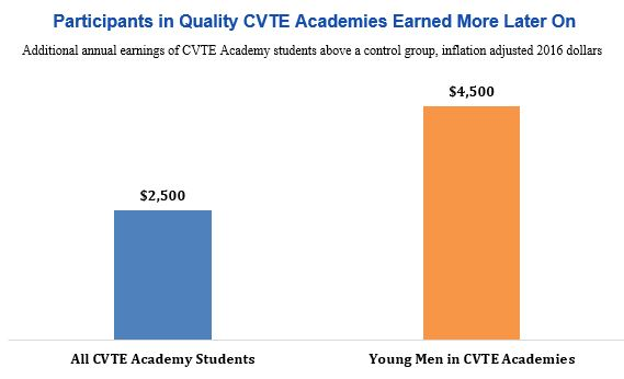 Bar graph: Participants in quality CVTE academies earned more later on