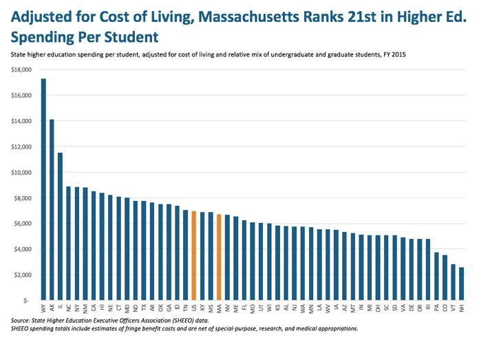 bar graph: Adjusted for cost of living, Massachusetts ranks 21st in higher ed. spending per student
