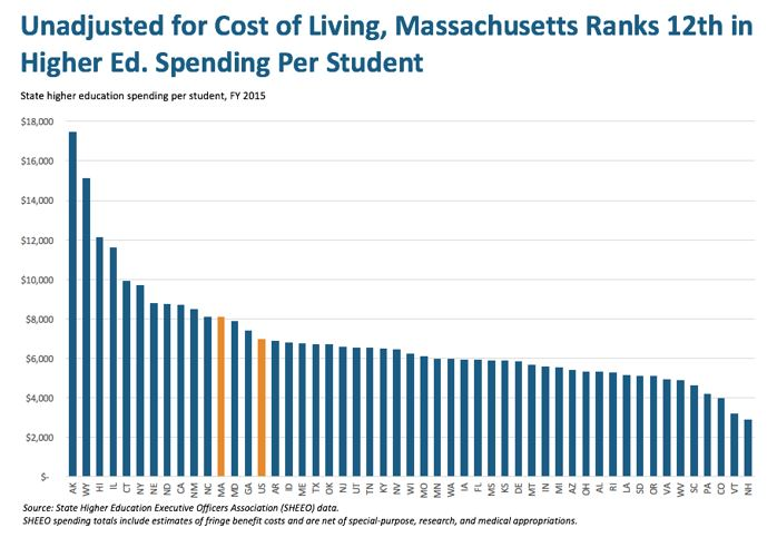 bar graph: Unadjusted for cost of living, Massachusetts ranks 12th in higher ed. spending per student