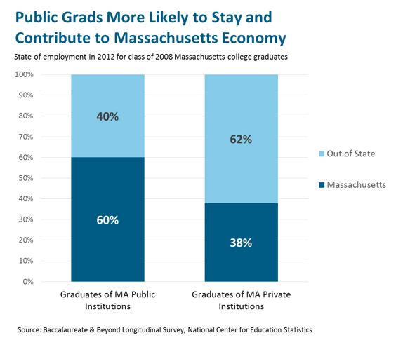 bar graph: Public grads more likely to stay and contribute to Massachusetts economy