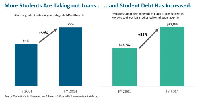 bar graph: More students are taking out loans...and student debt has increased