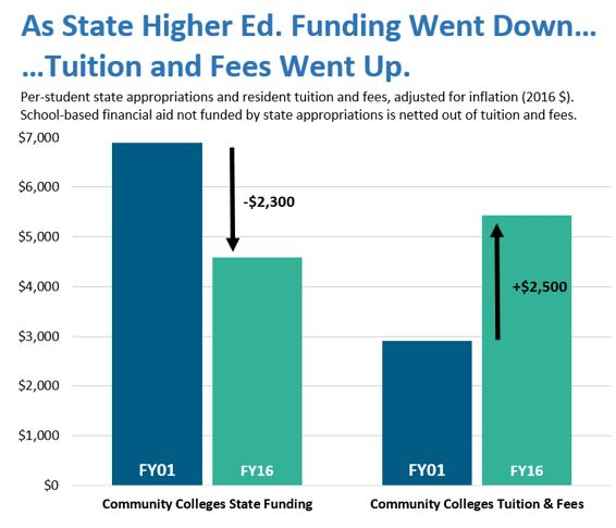 bar graph: As state higher ed. funding went down...tuition and fees went up