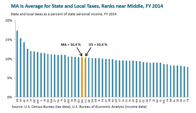 bar graph: MA is average for state and local taxes, ranks near middle, FY 2014