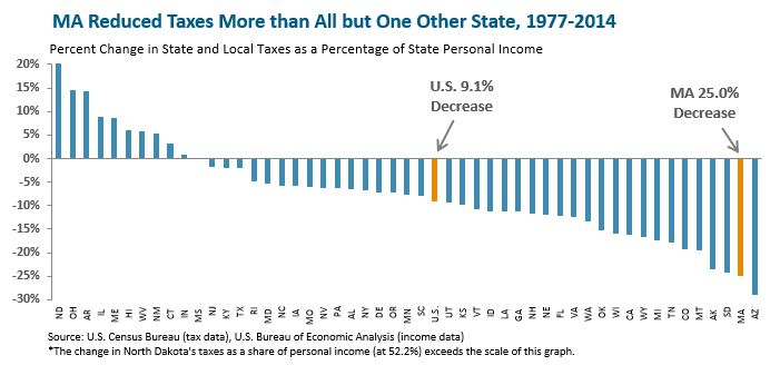 bar graph: MA reduced taxes more than all but one other state, 1977-2014
