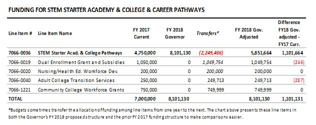 table: Funding for stem starter academy and college and career pathways