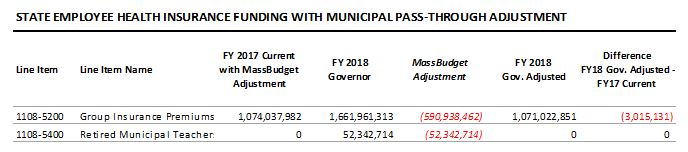 table: State employee health insurance funding with municipal pass-through adjustment
