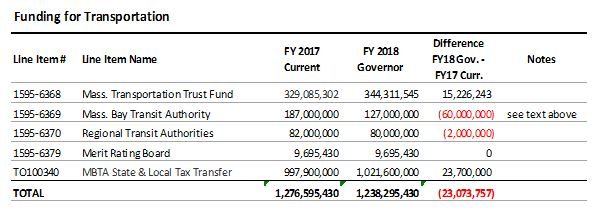 table: Funding for transportation