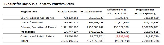 table: Funding for law and public safety program areas