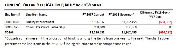table: funding for early education quality improvement