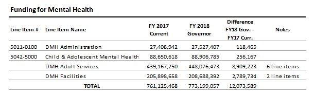 table: Funding for mental health