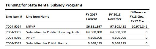 table: Funding for state rental subsidy programs