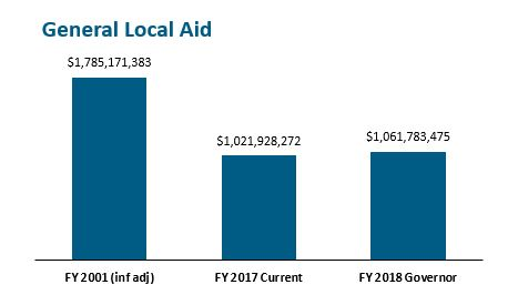 bar graph: General local aid
