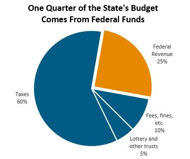 circle graph: One quarter of the state's budget comes from federal funds