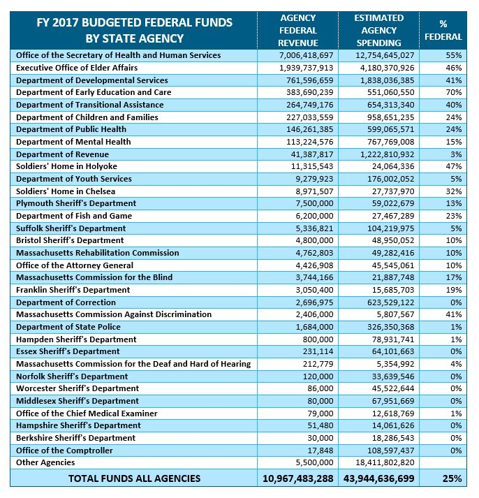 table: FY 2017 budgeted federal funds by state agency