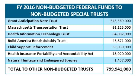 table: FY 2017 non-budgeted federal funds to non-budgeted special trusts