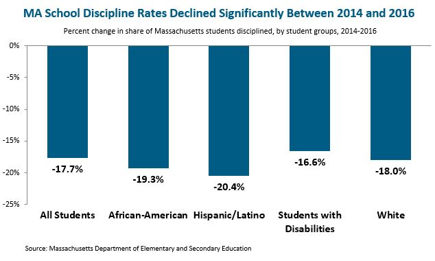 bar graph: MA school discipline rates declined significantly between 2014 and 2016
