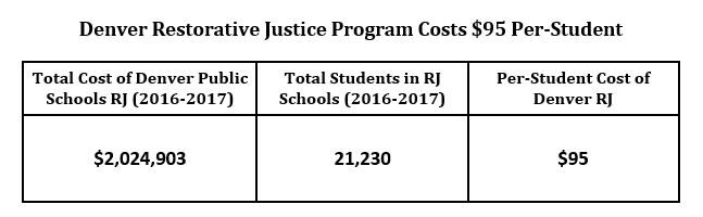 chart: Denver resotrative justice program costs $95 per student