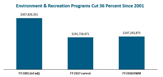 bar graph: Environment and recreation programs cut 36 perecent since 2001