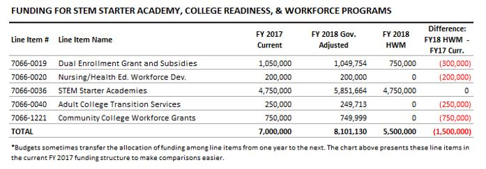 table: Funding for STEM starter academy, college readiness, and workforce programs