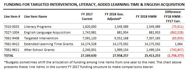 table: Funding for targeted intervention, literacy, added learning time and english acquisition
