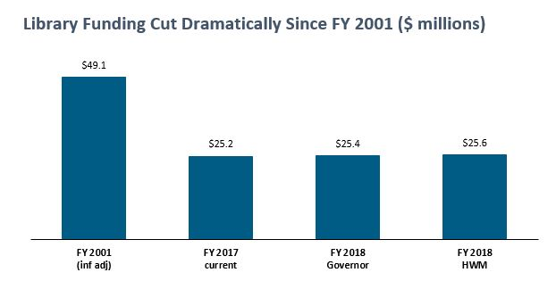 bar graph: L:ibrary funding cut dramatically since FY 2001