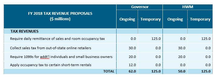 table: FY 2018 tax revenue proposals