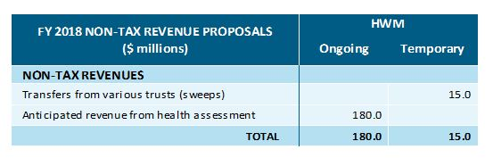 table: FY 2018 non-tax revenue proposals