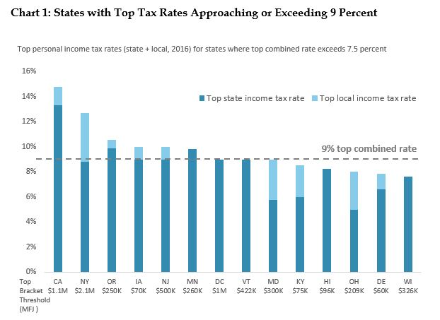 bar graph: States with top tax rates approachng or exceeding 9 percent