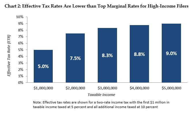 bar graph: Effective tax rates are lower than top marginal rates for high-income filers