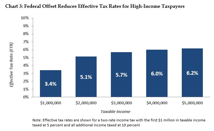 bar graph: Federal offset reduces effective tax rates for high-income taxpayers