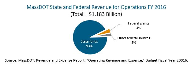 circle graph: MassDOT state and federal revenue for operations FY 2016