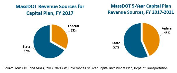 circle graphs: MassDOT revenue sources for capital plan FY 2017 and MassDOT 5-year capital plan revenue sources, FY 2017-2021